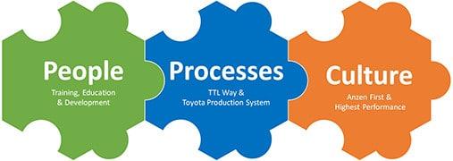 People Process Culture